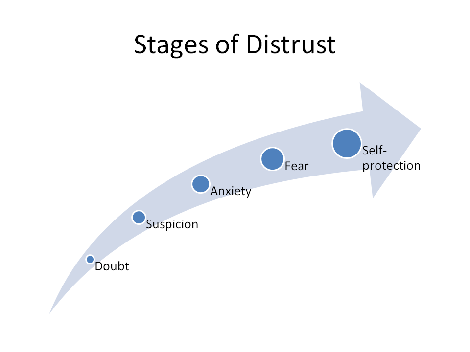 5 Stages of Distrust and How it Destroys Your Relationships