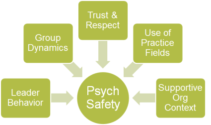 Psychological Safety 5 Factors